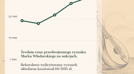 Marek Włodarski – artysta 2021 inwestorów?